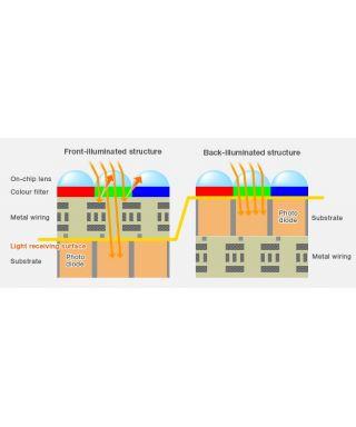 Filtro Idas LPS-D1 per CANON EOS -- IDAS LPS-D1-EOS