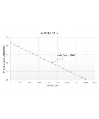 Lunatico Nastro riscaldante ZeroDew per tubi ottici 120/125mm OTA - USB Version -- ACIZD120USB