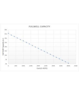 Lunatico Nastro riscaldante ZeroDew per tubi ottici 100/110mm OTA - USB Version -- ACIZD100USB